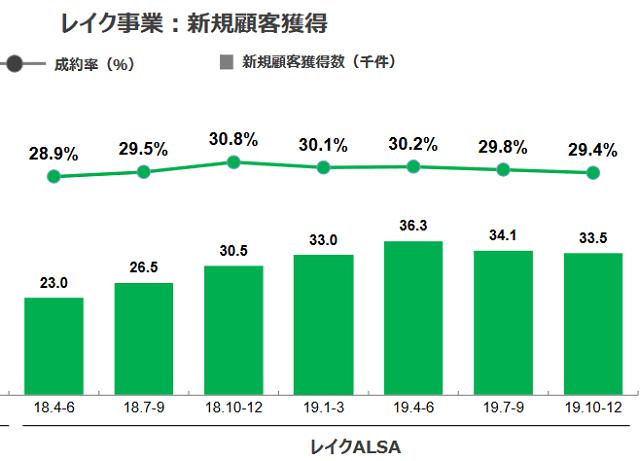 レイクALSAの成約率