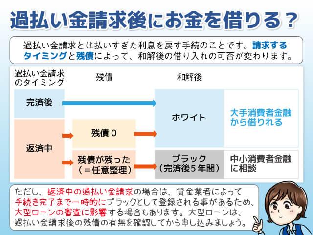と は 過払い 金 請求 過払い金請求ナビ(2020年版)|司法書士法人 相澤法務事務所【公式】