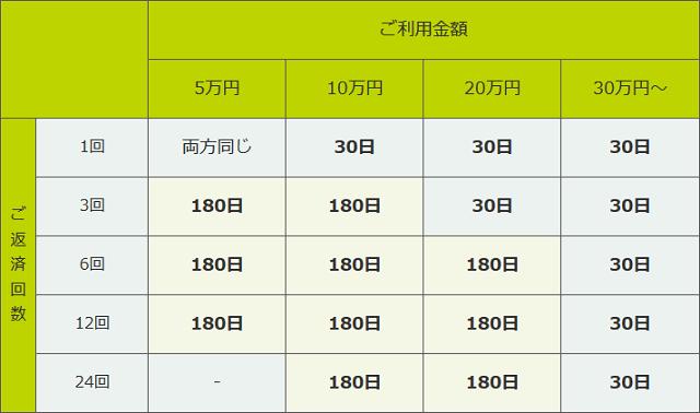 レイクALSAの180日間無利息と30日間無利息の比較表